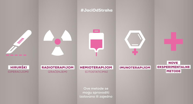 Karcinom pluća, lečenje, hemioterapija, operacija, radioterapija, imunoterapija, eksperimentalne metode