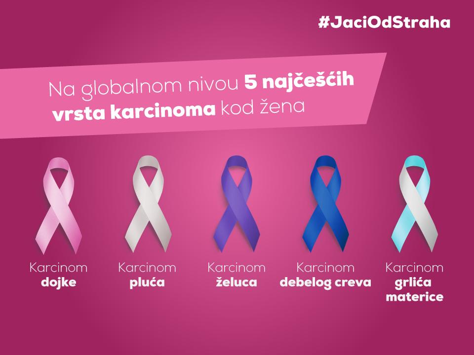 Karcinom dojke, karcinom pluća, karcinom, želuca, karcinom debelog creva, kracinom grlića materice